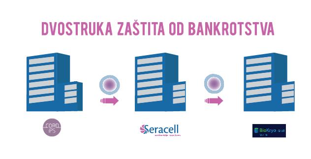 dvostruka zaštita od bankrotstva